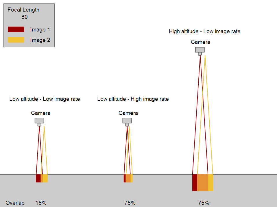 How to select Camera Focal Length and Flight Altitude considering ...