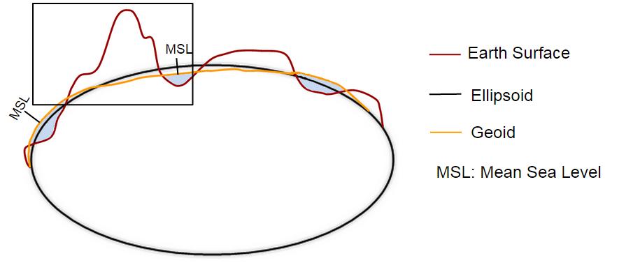 msl_geoid_ellipsoid_2.png