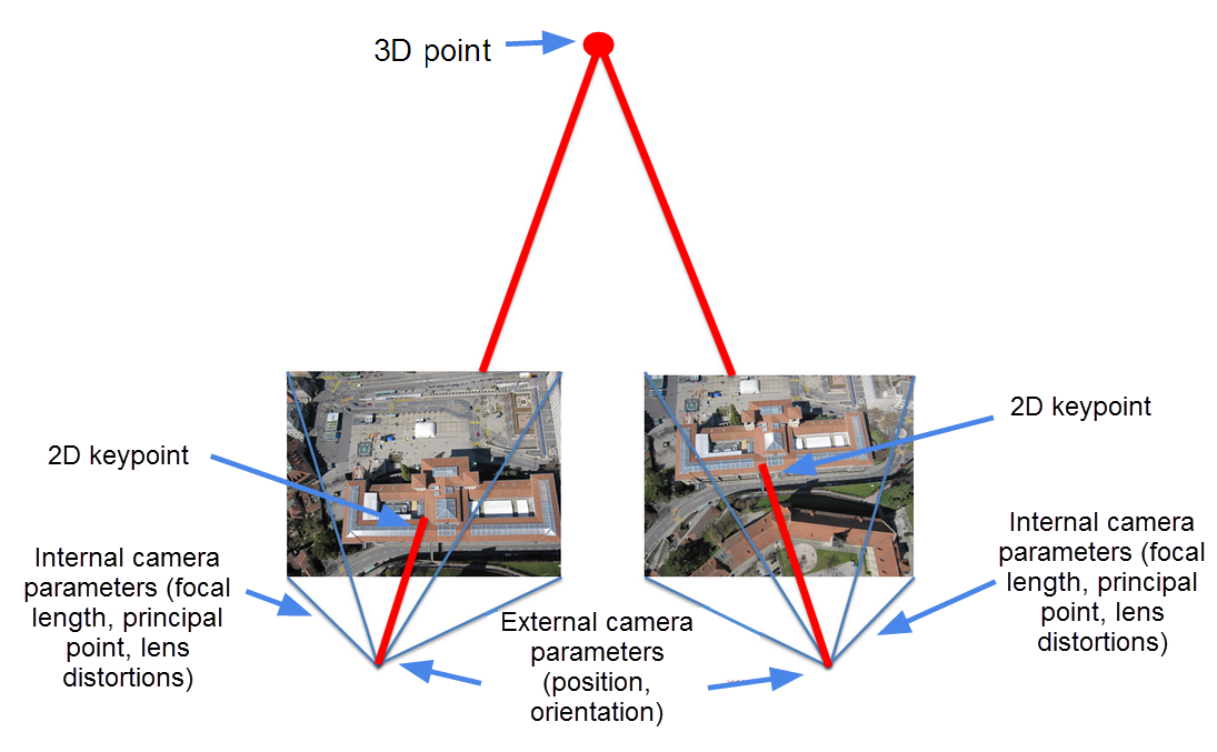 Photogrammetry reprojection error