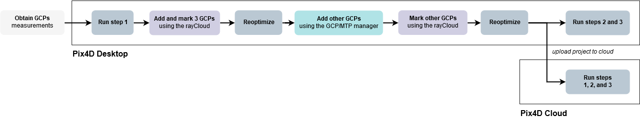202560239_gcp_workflow_methodB.png