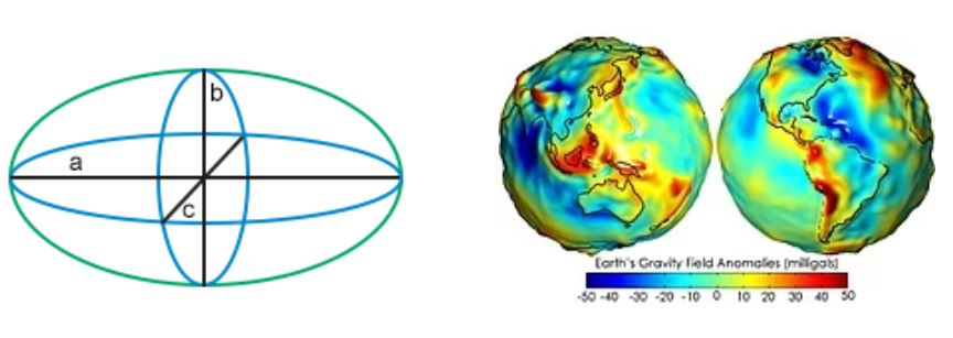 How to define Pix4D outputs with respect to a Geoid model