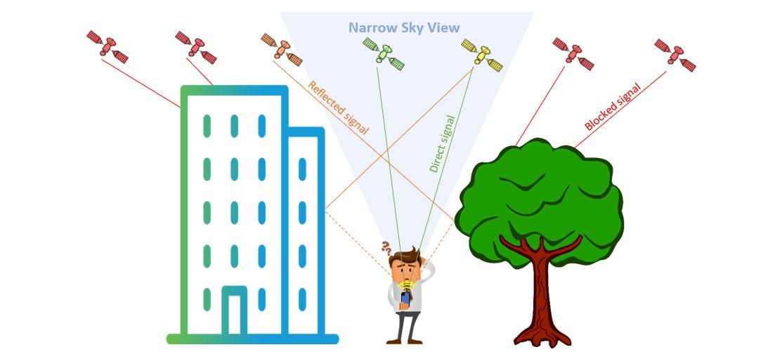 Pix4Dcatch_viDoc_GNSS_RTK_bad_RTK_practices.jpg