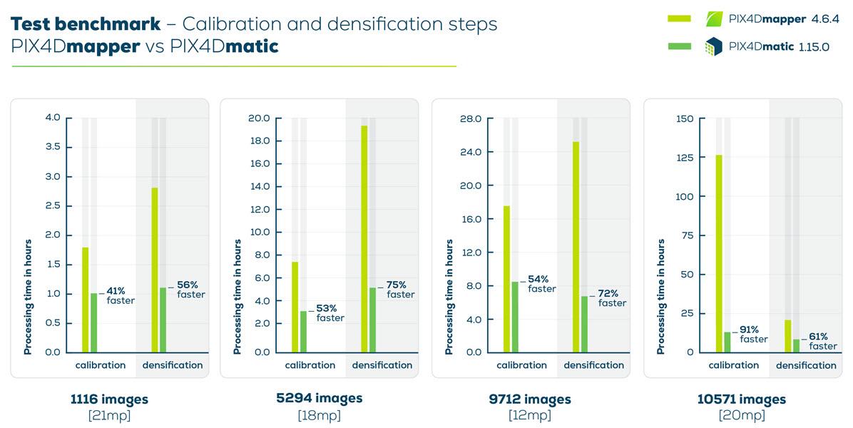 GRAPH_GEO_Pix4Dmatic_1.15.0_Calibration-densification.jpg